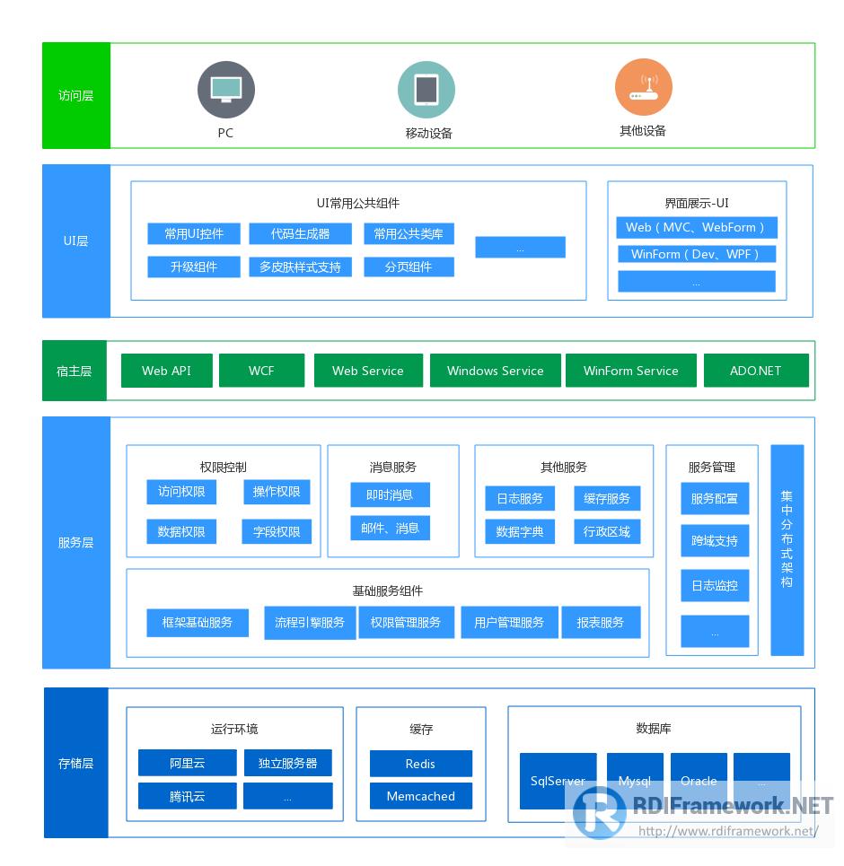 RDIFramework.NET敏捷开发框架体系结构