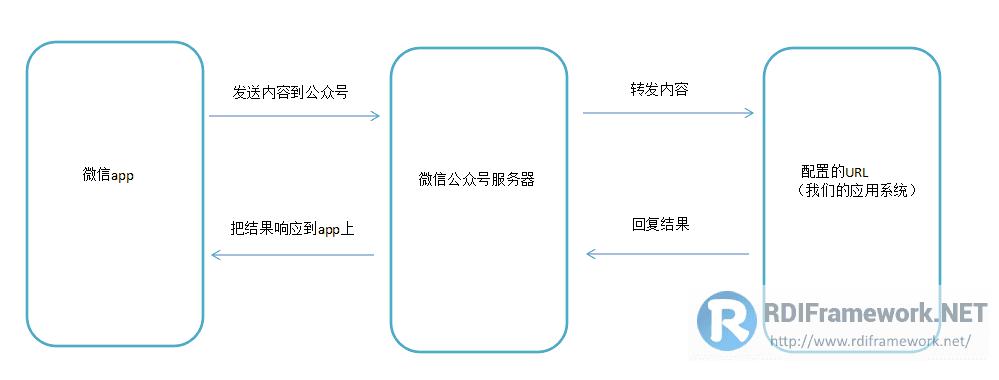 微信与我们的服务器交互的过程