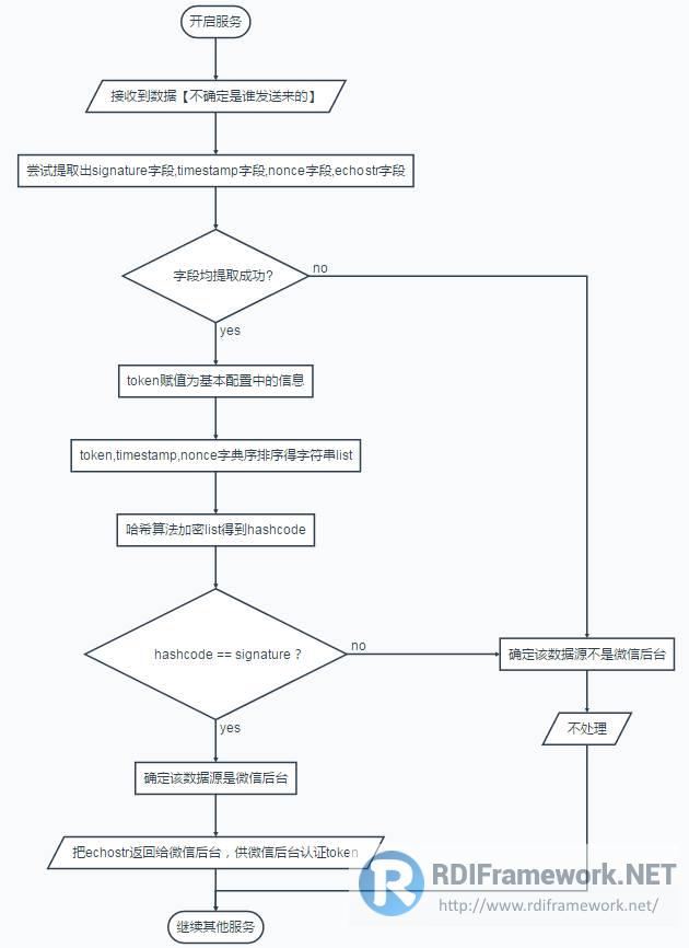 逻辑流程图