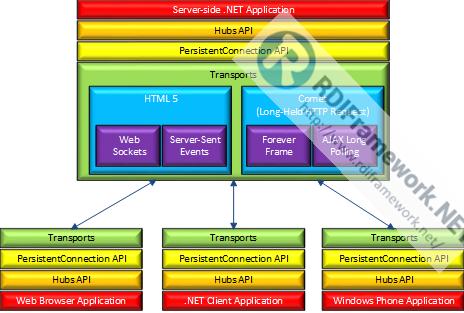 SignalR Hub 结构流程图
