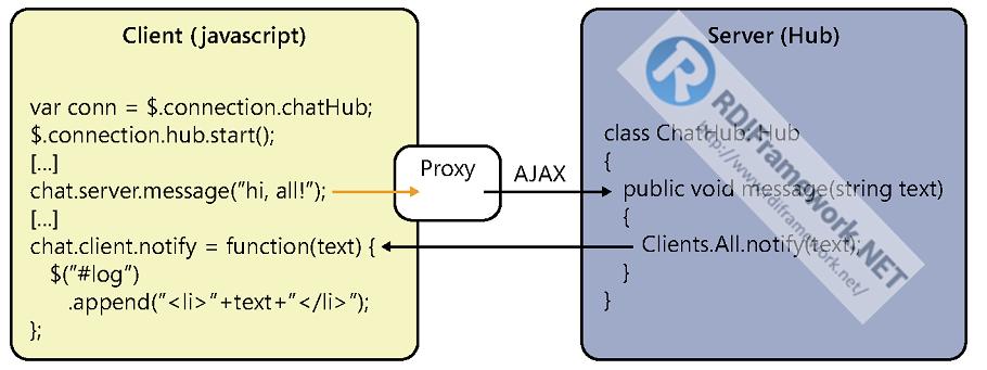 SignalR Hubs通信模型流程