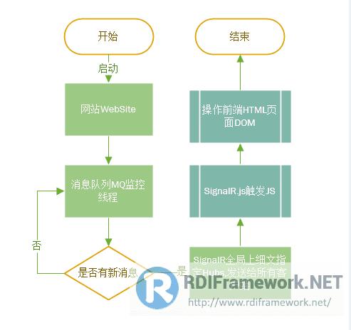 SignalR基本流程
