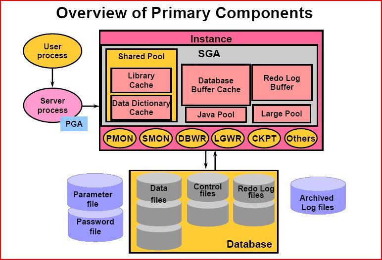 [推荐推荐][提供下载]ORACLE SQL:经典查询练手系列文章收尾(目录篇)