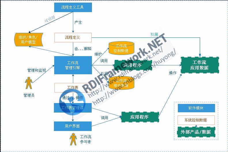 RDIFramework.NET ━ .NET快速信息化系统开发框架 ━ 工作流程组件介绍