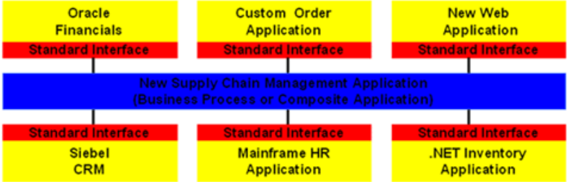 RDIFramework.NET框架SOA解决方案(集Windows服务、WinForm形式与IIS形式发布)-分布式应用