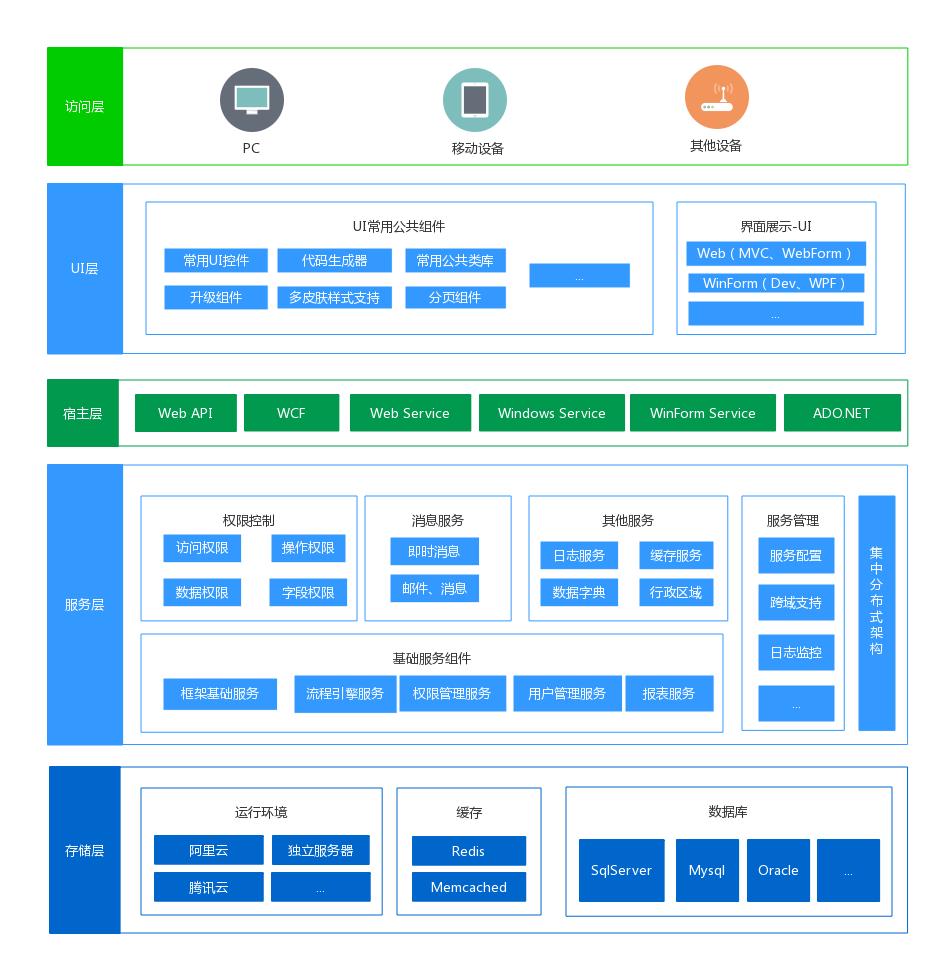 RDIFramework.NET — 基于.NET的快速信息化系统开发框架 — 系列目录