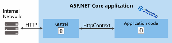 asp.netcore application